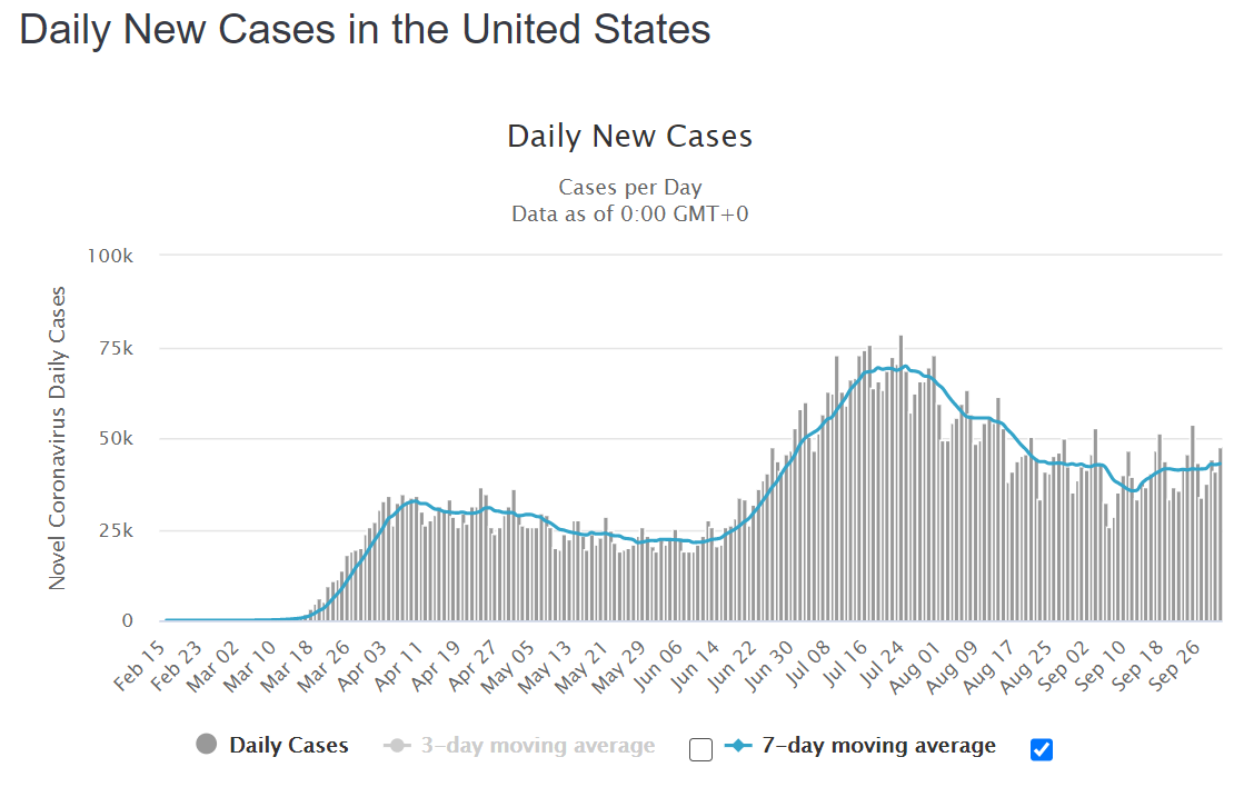 2020-10-02-usa cases